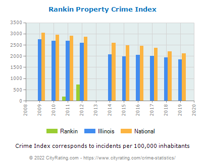 Rankin Property Crime vs. State and National Per Capita