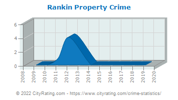 Rankin Property Crime
