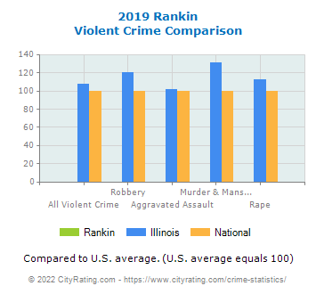 Rankin Violent Crime vs. State and National Comparison