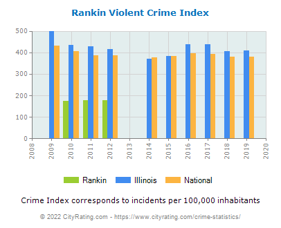Rankin Violent Crime vs. State and National Per Capita