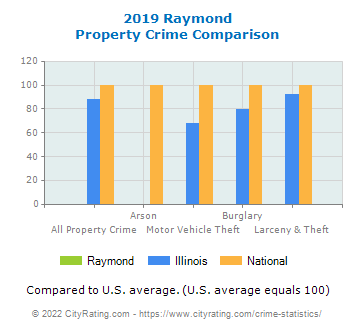Raymond Property Crime vs. State and National Comparison