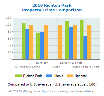 Richton Park Property Crime vs. State and National Comparison
