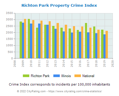 Richton Park Property Crime vs. State and National Per Capita