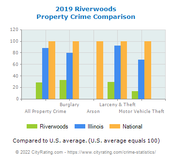 Riverwoods Property Crime vs. State and National Comparison