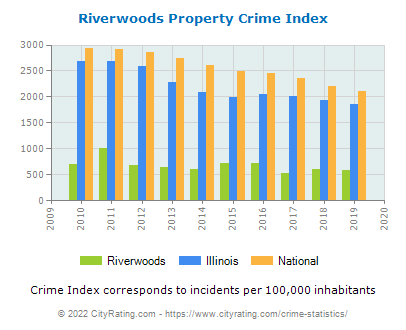 Riverwoods Property Crime vs. State and National Per Capita
