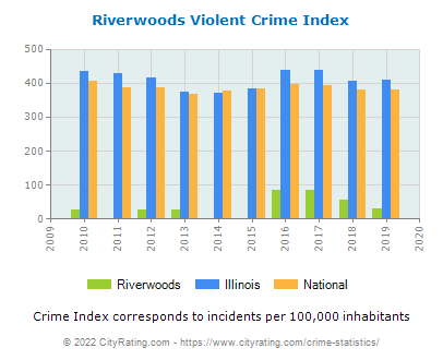 Riverwoods Violent Crime vs. State and National Per Capita