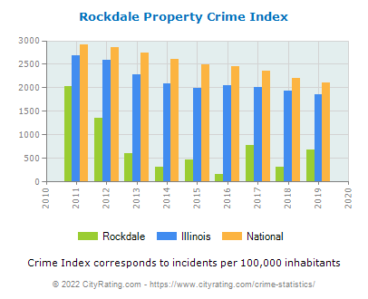 Rockdale Property Crime vs. State and National Per Capita