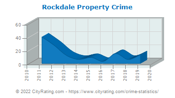 Rockdale Property Crime