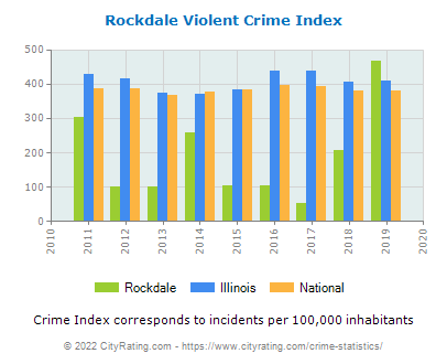 Rockdale Violent Crime vs. State and National Per Capita