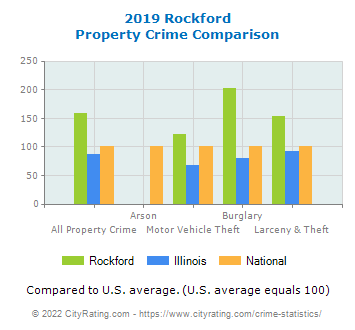 Rockford Property Crime vs. State and National Comparison