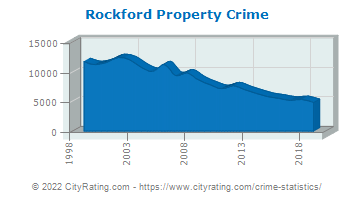 Rockford Property Crime