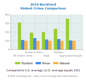 Rockford Violent Crime vs. State and National Comparison
