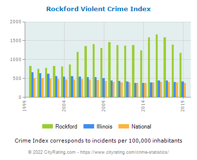 Rockford Violent Crime vs. State and National Per Capita