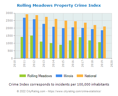 Rolling Meadows Property Crime vs. State and National Per Capita