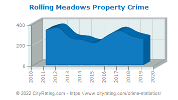 Rolling Meadows Property Crime