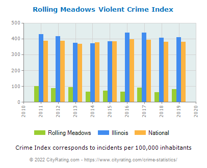 Rolling Meadows Violent Crime vs. State and National Per Capita