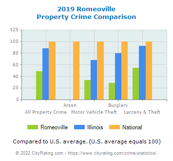 Romeoville Property Crime vs. State and National Comparison
