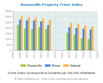 Romeoville Property Crime vs. State and National Per Capita