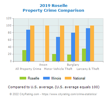 Roselle Property Crime vs. State and National Comparison
