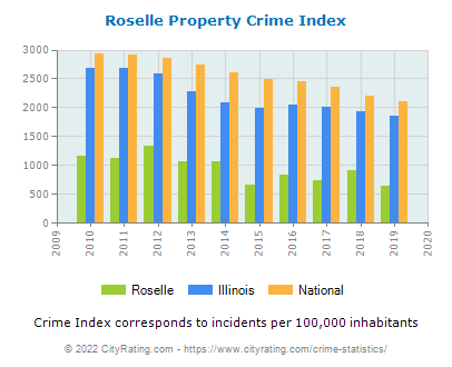 Roselle Property Crime vs. State and National Per Capita