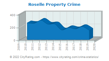 Roselle Property Crime
