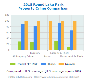 Round Lake Park Property Crime vs. State and National Comparison