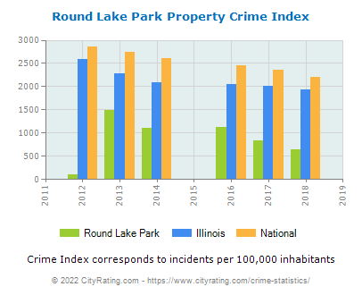 Round Lake Park Property Crime vs. State and National Per Capita