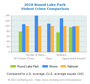 Round Lake Park Violent Crime vs. State and National Comparison
