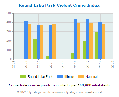 Round Lake Park Violent Crime vs. State and National Per Capita