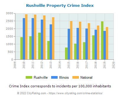 Rushville Property Crime vs. State and National Per Capita