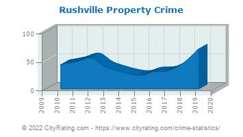 Rushville Property Crime