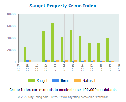 Sauget Property Crime vs. State and National Per Capita