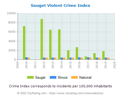 Sauget Violent Crime vs. State and National Per Capita