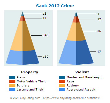Sauk Village Crime 2012