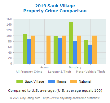 Sauk Village Property Crime vs. State and National Comparison