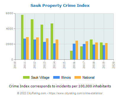 Sauk Village Property Crime vs. State and National Per Capita