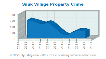 Sauk Village Property Crime