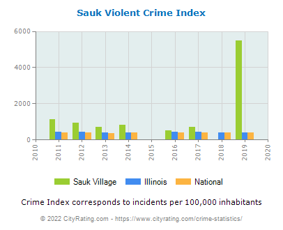 Sauk Village Violent Crime vs. State and National Per Capita