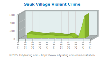 Sauk Village Violent Crime