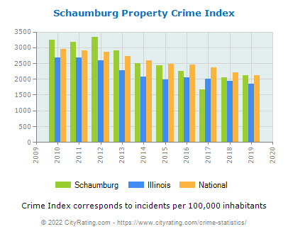 Schaumburg Property Crime vs. State and National Per Capita