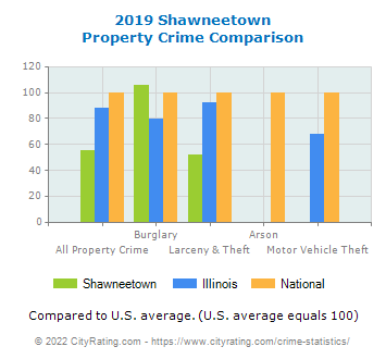 Shawneetown Property Crime vs. State and National Comparison