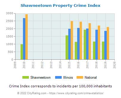 Shawneetown Property Crime vs. State and National Per Capita