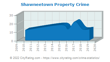 Shawneetown Property Crime