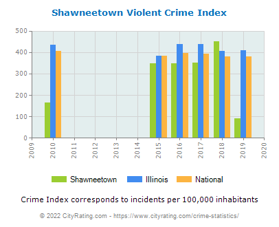 Shawneetown Violent Crime vs. State and National Per Capita
