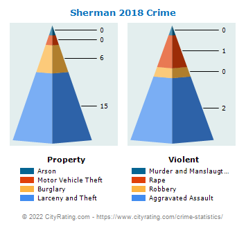 Sherman Crime 2018