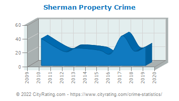Sherman Property Crime