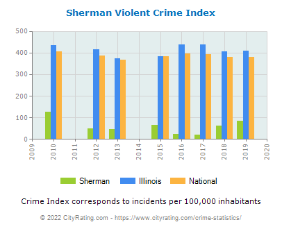 Sherman Violent Crime vs. State and National Per Capita