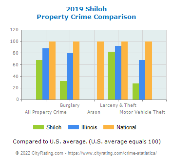 Shiloh Property Crime vs. State and National Comparison