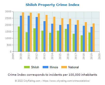 Shiloh Property Crime vs. State and National Per Capita