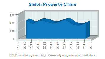 Shiloh Property Crime